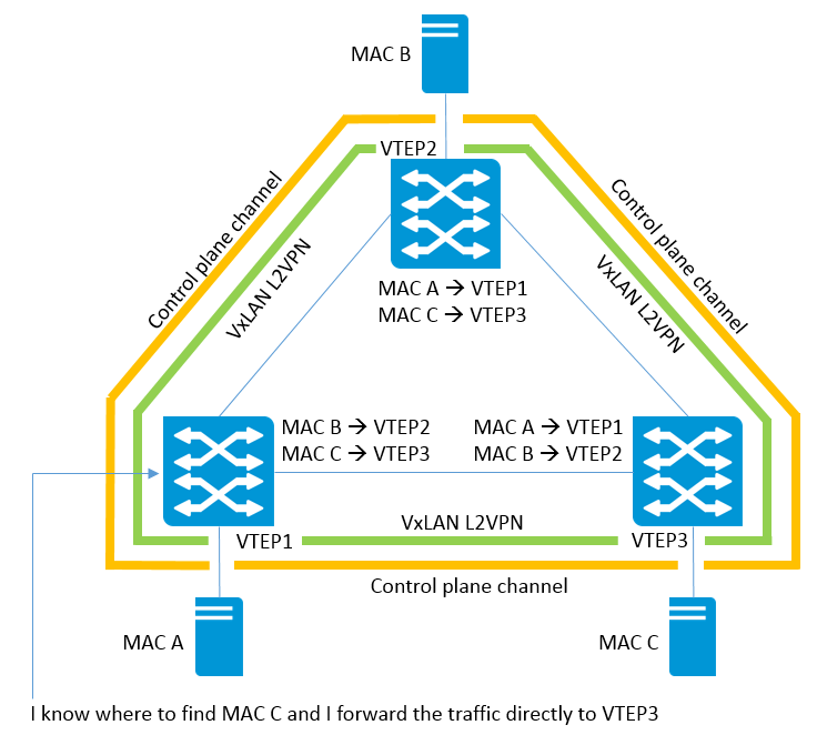Get in Control of Your VxLAN Traffic | Aruba Blogs