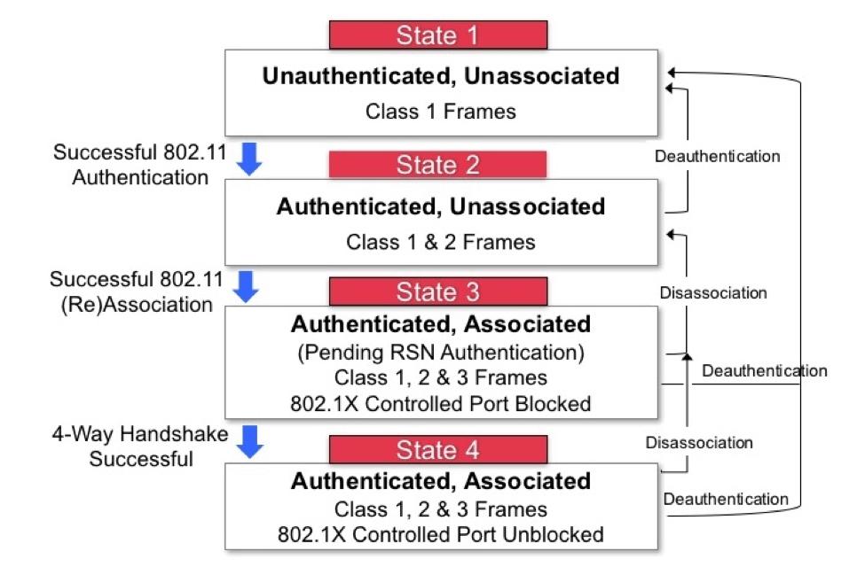 understanding 802 11 state machine aruba blogs  802 11 wiring diagram #11