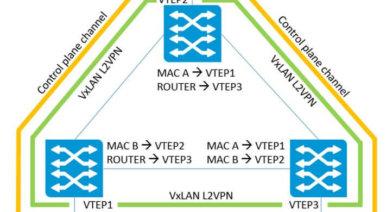 VxLAN Control planes