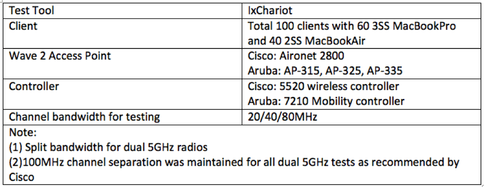 Does the Dual 5GHz Story Stand? | Aruba Blogs