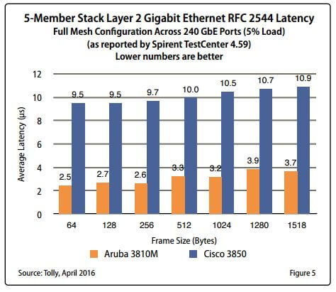 Aruba 3810 Switch Series takes out the competition | Aruba Blogs
