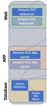 3 tier web architecture