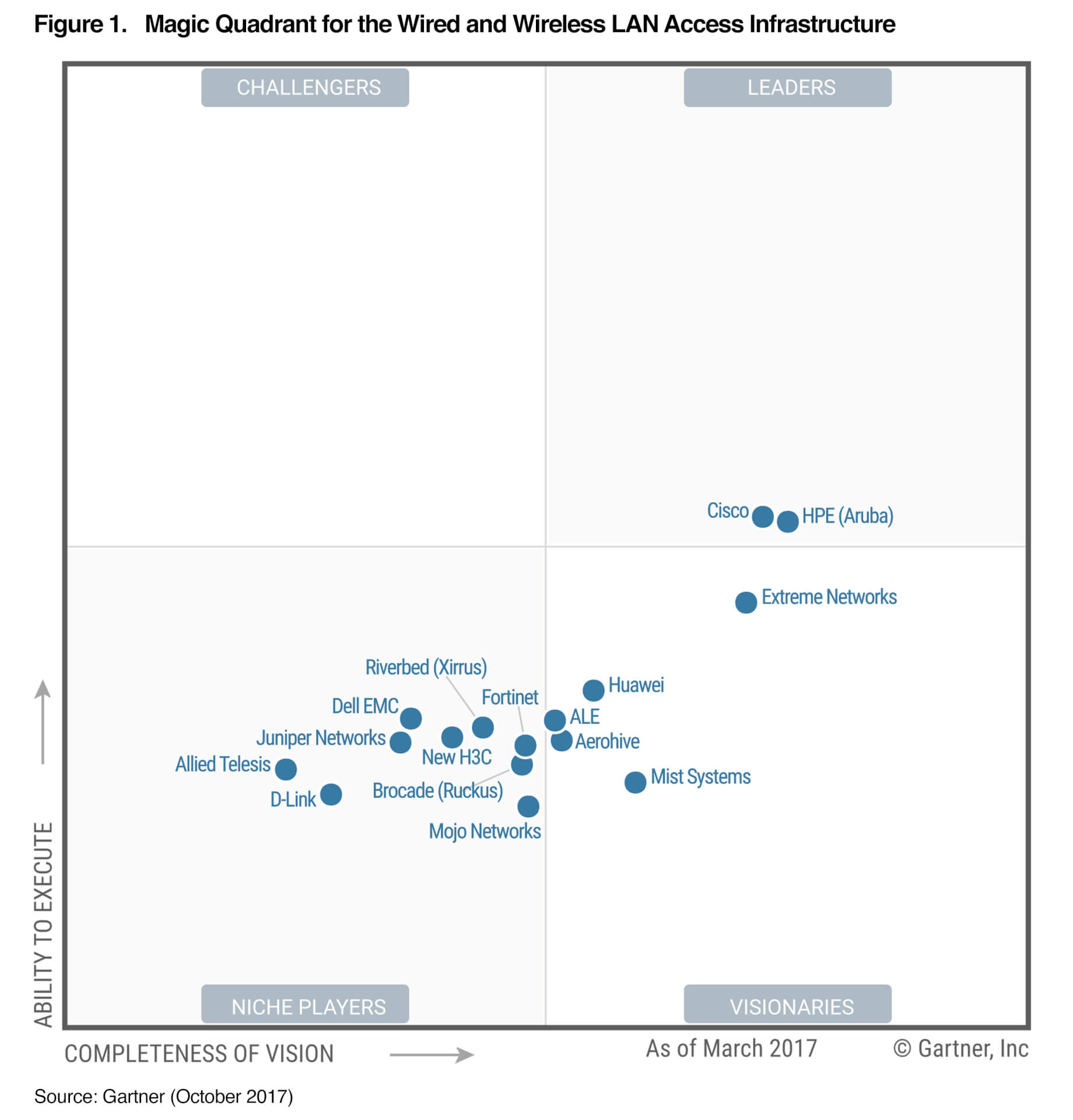Aruba Continues To Be A Leader In The Gartner Magic