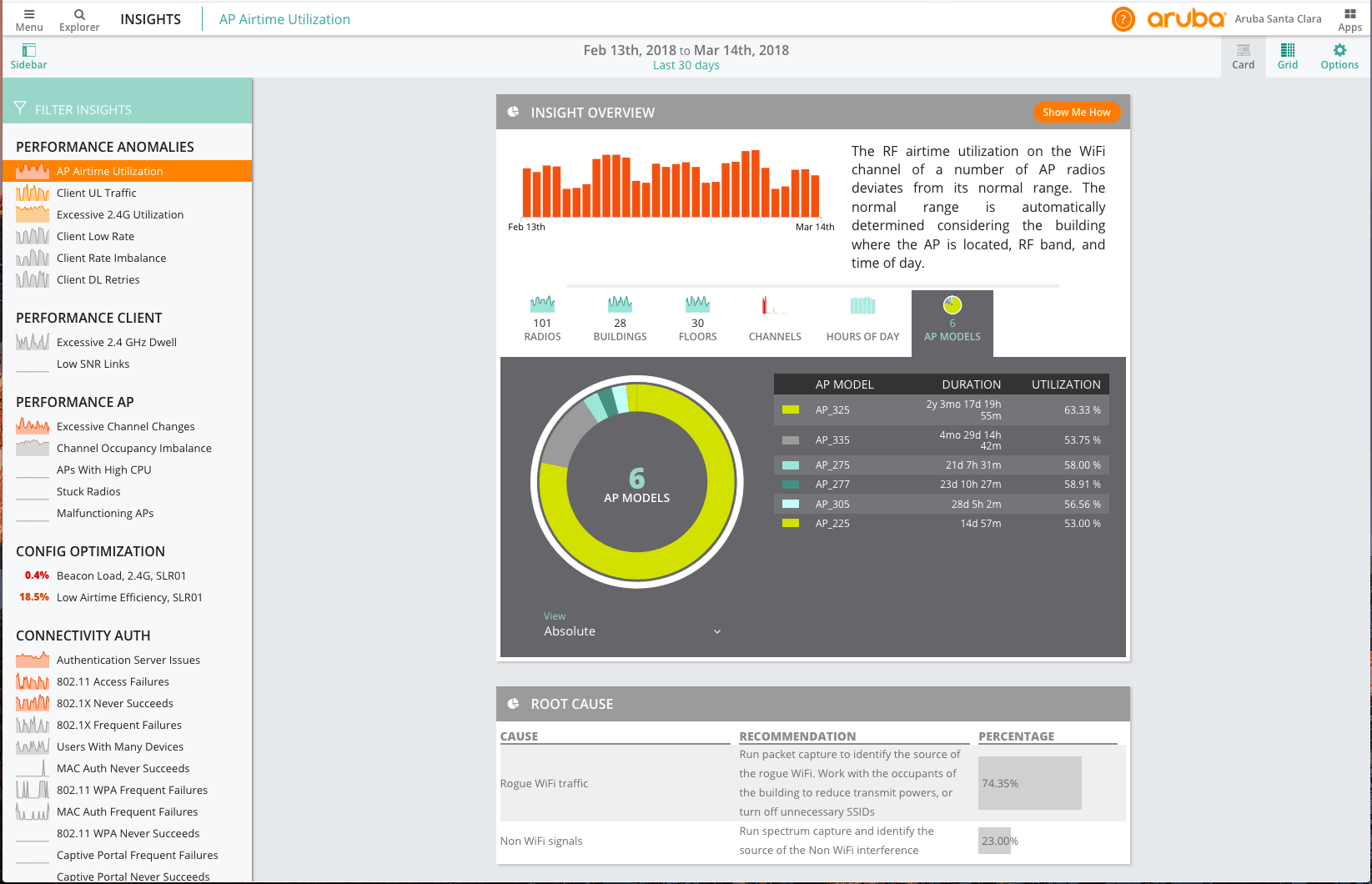Screenshot of the NetInsight dashboard for AP Airtime Utilization Performance Anomaly
