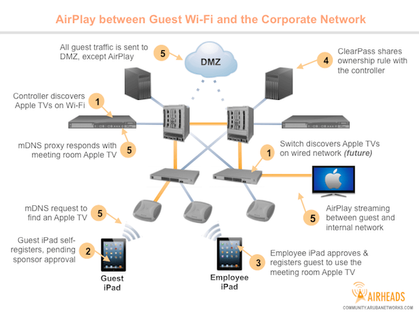 Mission Impossible: Enabling AirPlay on the Guest Wireless