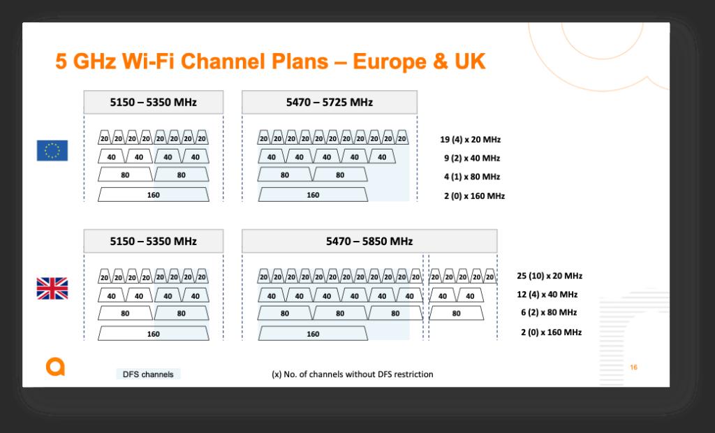 EU and UK 6E regulations compared