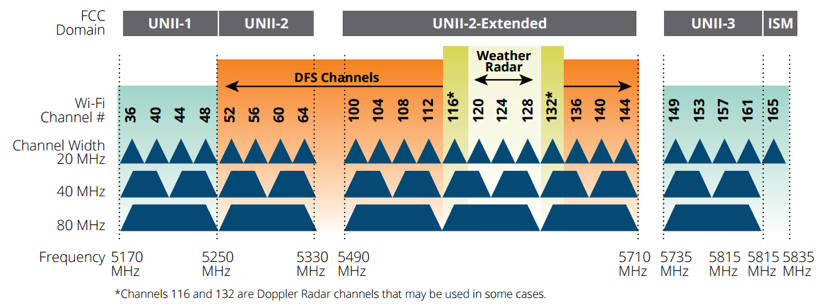 Figure 2. 5 GHz band