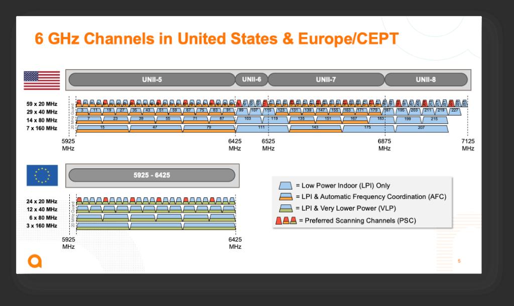 US and EU Wi-Fi 6E regulations compared