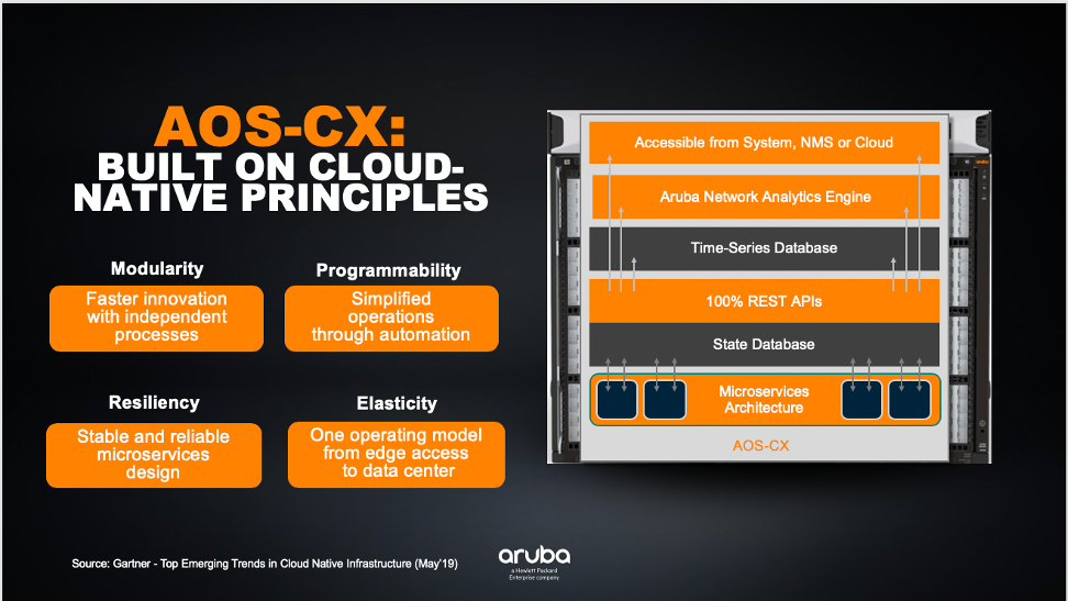 AOS-CX is built on cloud-native principles
