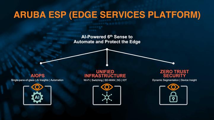 Aruba Edge Services Platform (ESP)
