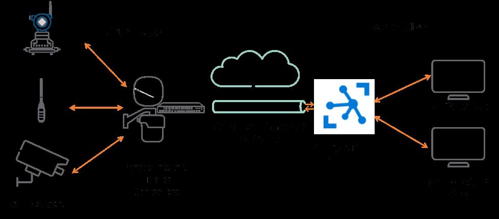Aruba IoT Transport for Microsoft Azure