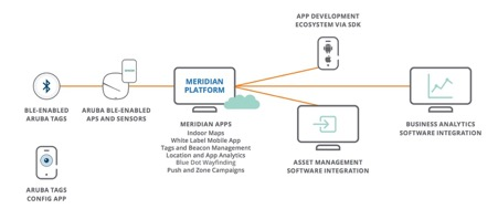 3 Reasons to Track High-Value Assets in Real Time | Aruba Blogs