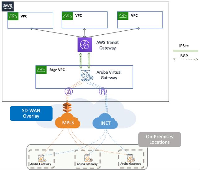 Figure: Aruba Virtual Gateway peered with AWS Transit Gateway