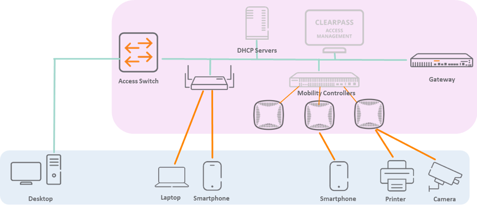Typical network management and monitoring tools provide visibility to the components within the purple oval.
