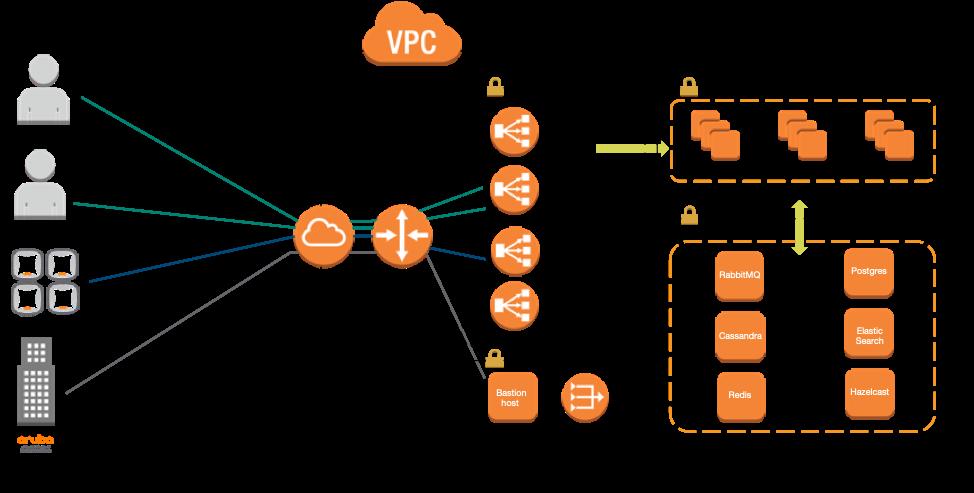 The application architecture of Aruba Central