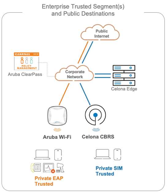 Figure 1 – Converged Wi-Fi and CBRS based cellular data path in the enterprise