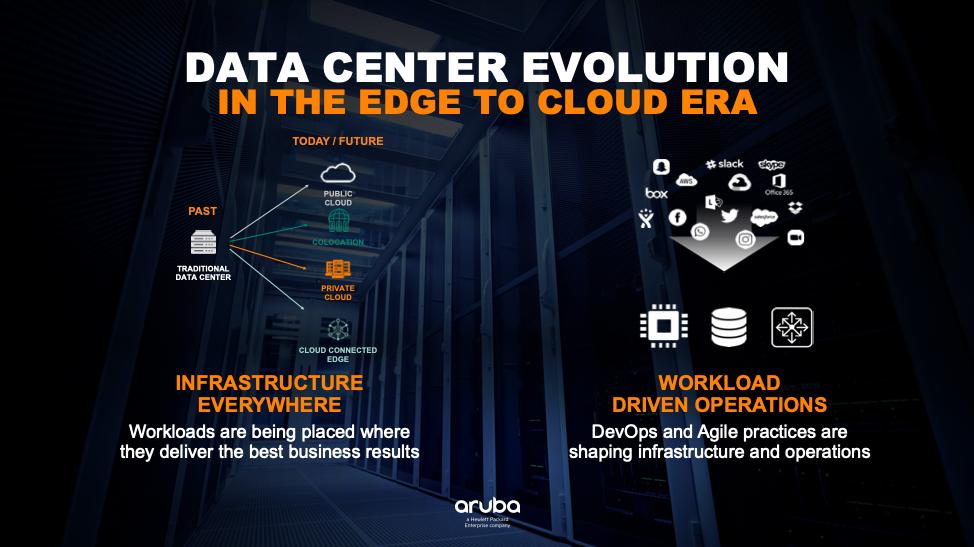 Data center evolution in the edge to cloud era