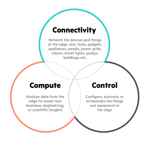 Edge Computing: Connectivity, Compute, Control