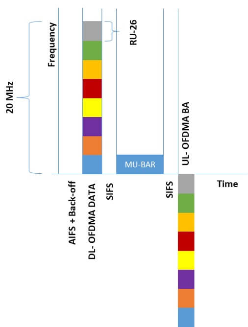 Figure 2: OFDMA transmission time sequence