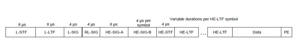 Figure 3: format of HE-MU-PPDU