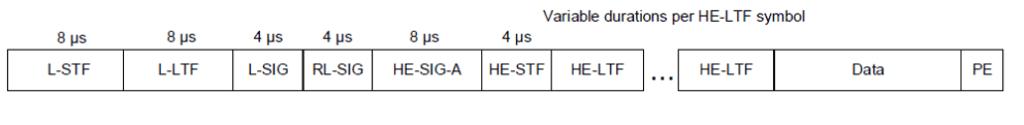 Figure 5: HE SU PPDU format