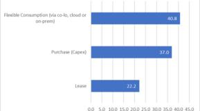 IDC Flex vs. capex vs. lease