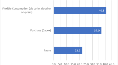 IDC Flex vs. capex vs. lease