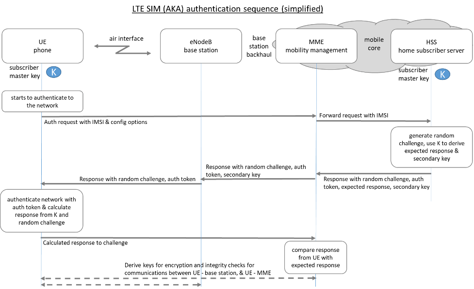 LTE SIM (Aka) authentication sequence - simplified