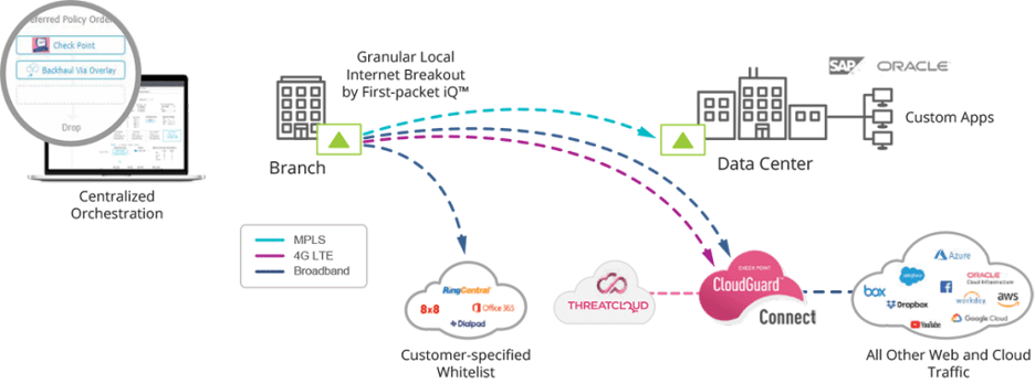 Local Internet Breakout Aruba SD-WAN