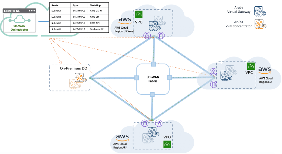 Figure: Multi-region deployment with AWS and Aruba SD-Branch