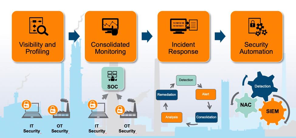 NIST ICS Security Framework