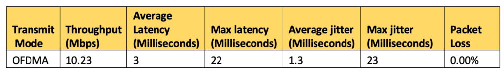 Table 2: packet loss, latency, and jitter