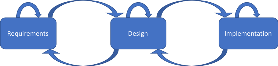 Implementation is an iterative process.