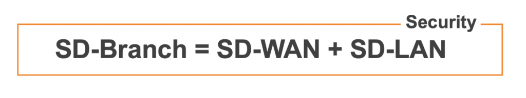 SD-Branch = SD-WAN + SD-LAN + Security