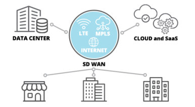Aruba SD-WAN and Multi-Cloud SaaS