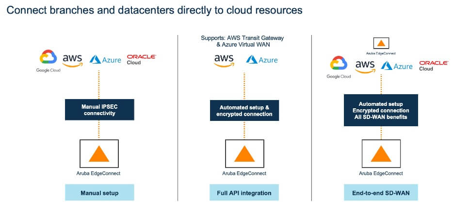 Figure 1. SD-WAN Multi-Cloud Connect Flexibility