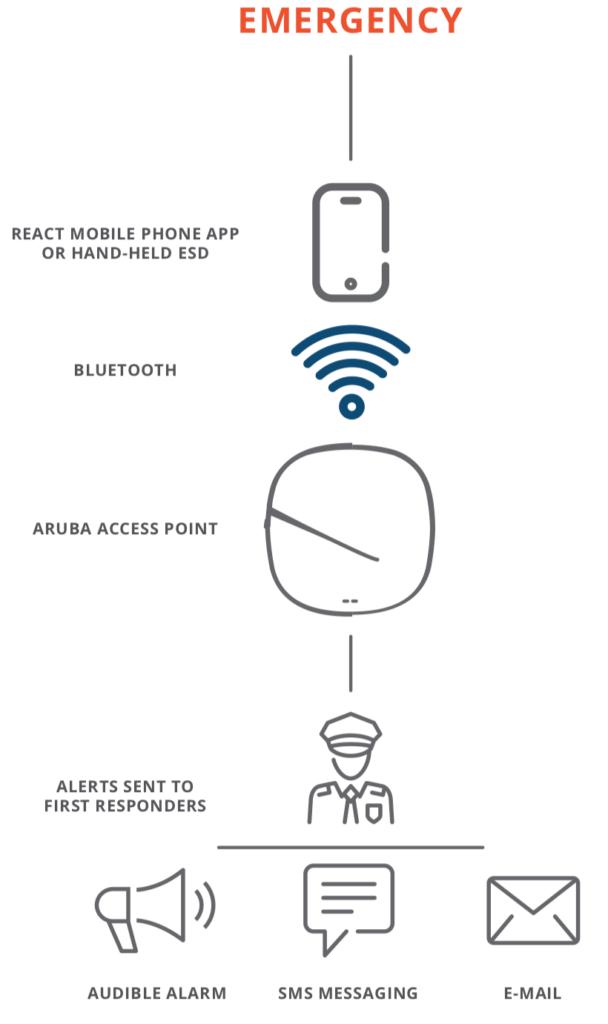 Aruba and React Mobile