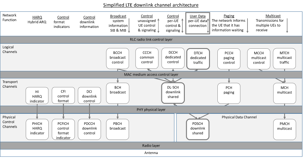 Simplified LTE downlink channel architecture