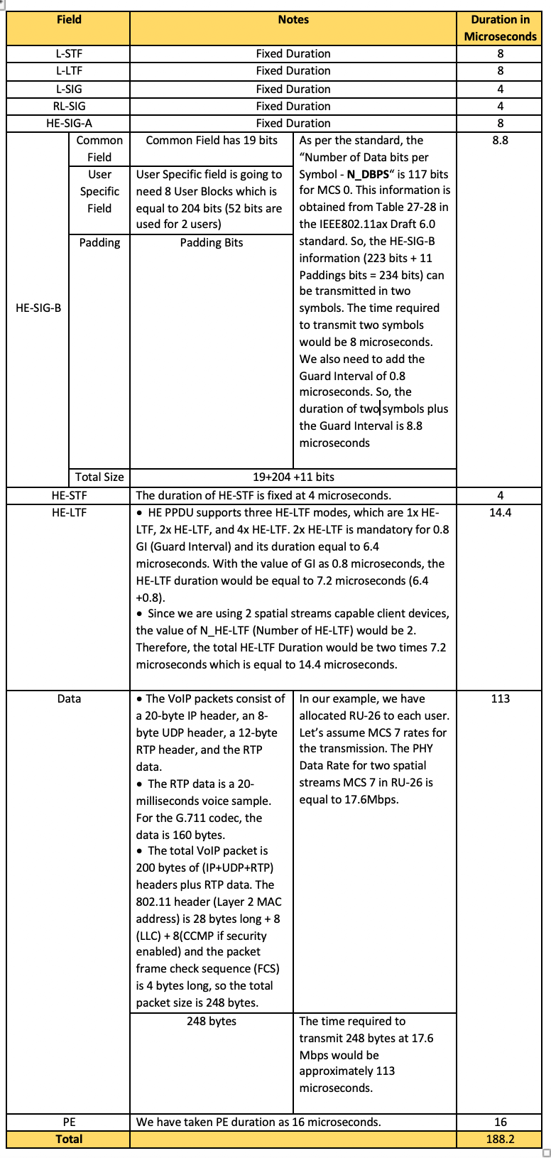 Table 1: Duration calculation for transmitting the OFDMA frame