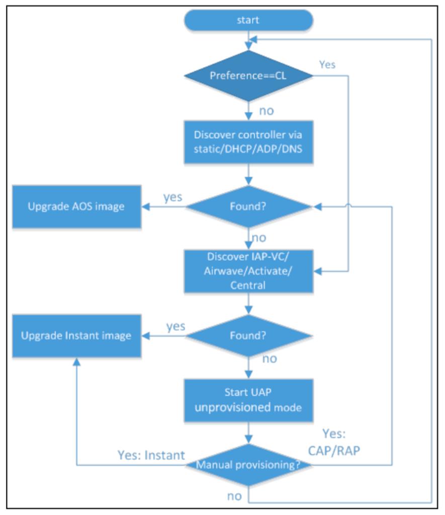 AP Discovery Logic Flow Diagram