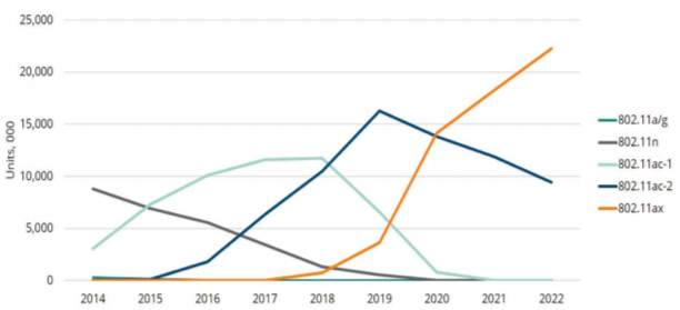 Wi-Fi Technology Deployment Over Time