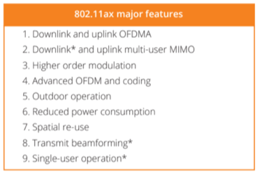 Major Features of Wi-Fi 6