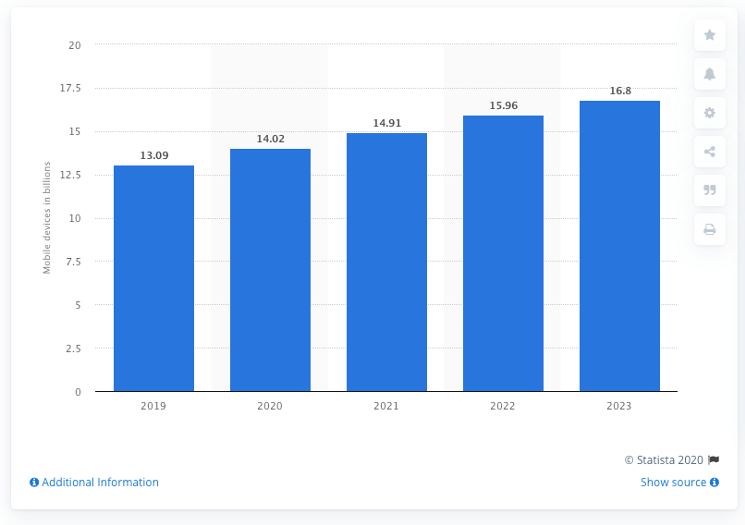 There will 16.8 billion cellular devices in the world by 2023 (Statista)