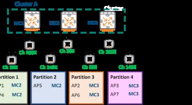 AOS 8.1 - Cluster Live Upgrade